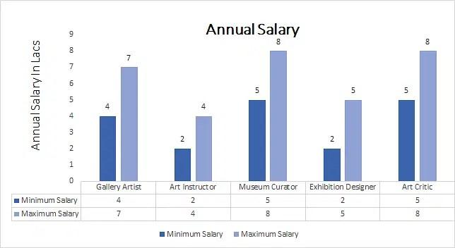 Average Salary Interior Designer